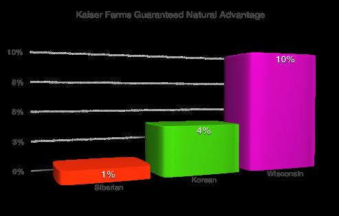 Kaiser Farms Ginseng Quality Standard